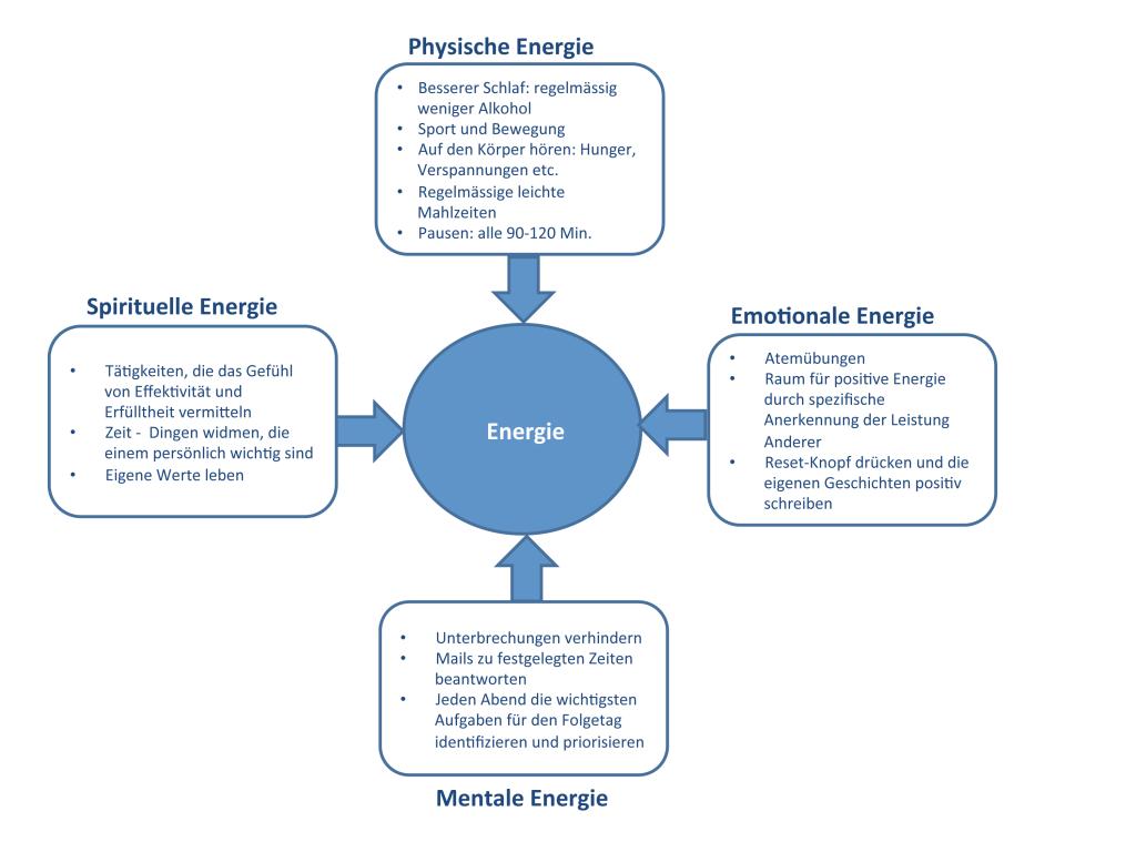 Abb. 1 Die Energiebalance