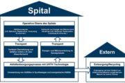 Innovative Entsorgungsalternative  für Schweizer Spitäler